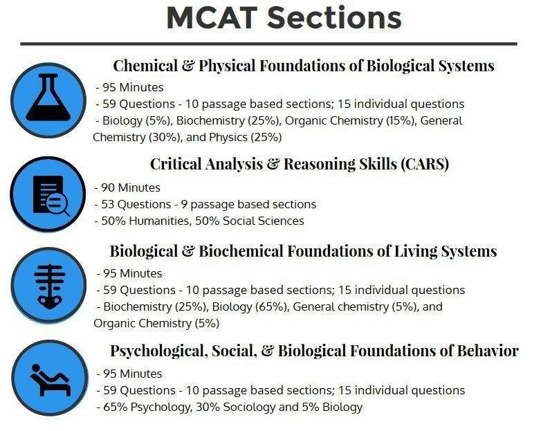 mcat sections